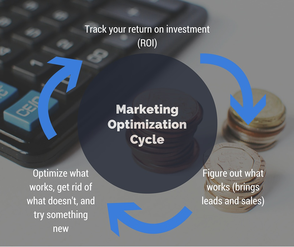 Depending on your marketing platform, reevaluate every three months to one year.