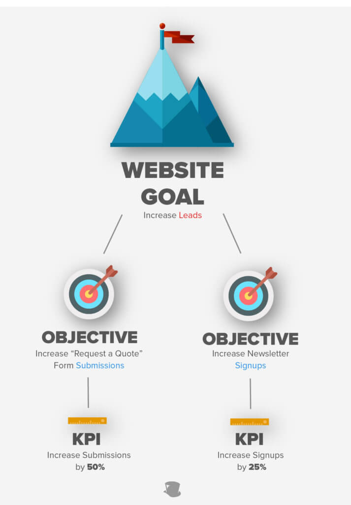 Website Goals: Measure What Matters in Web Design [2019 Update]