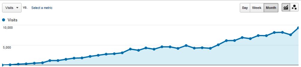 Google Analytics upward trending graph of website visitors