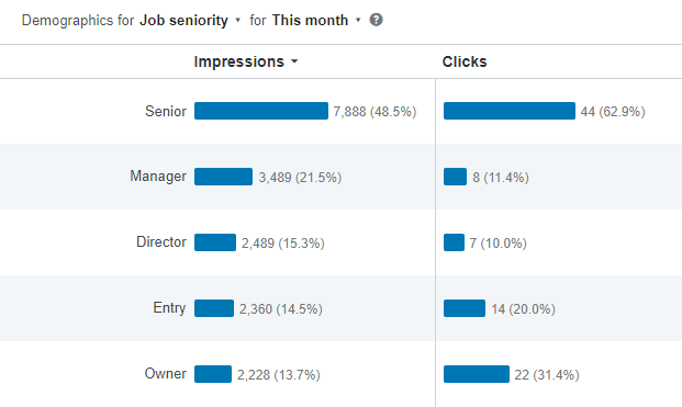 Demographic reporting within LinkedIn ads