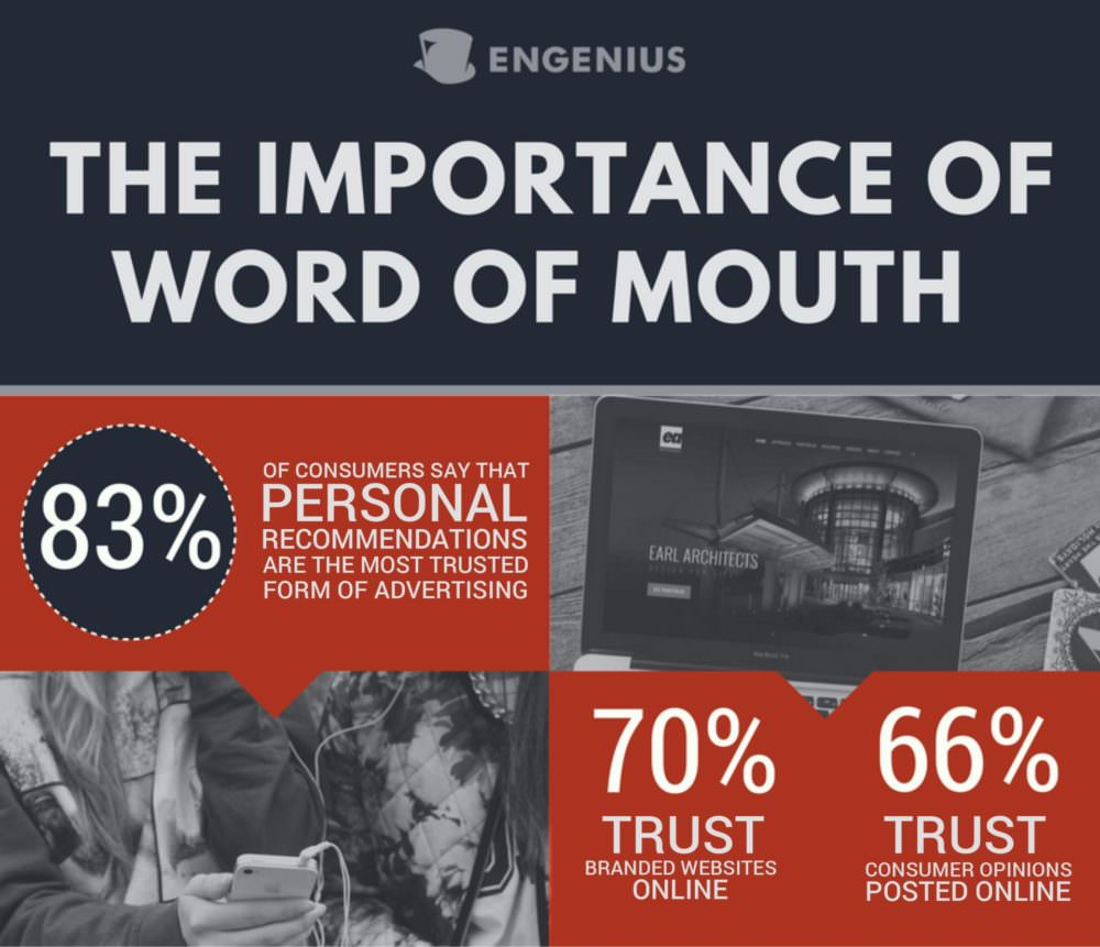 [INFOGRAPHIC] 3 Ways to Amplify Your Word of Mouth Marketing
