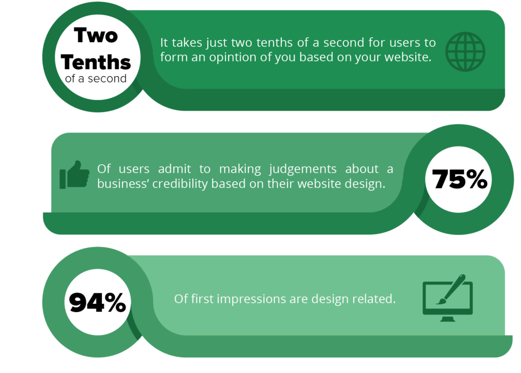 Infographic showing how impact a website's first impression is.