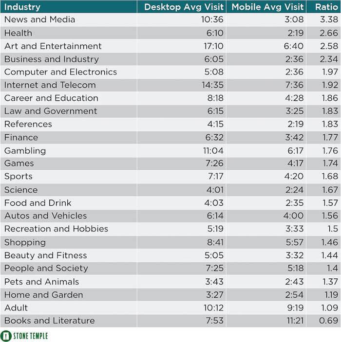 average visit duration mobile and desktop
