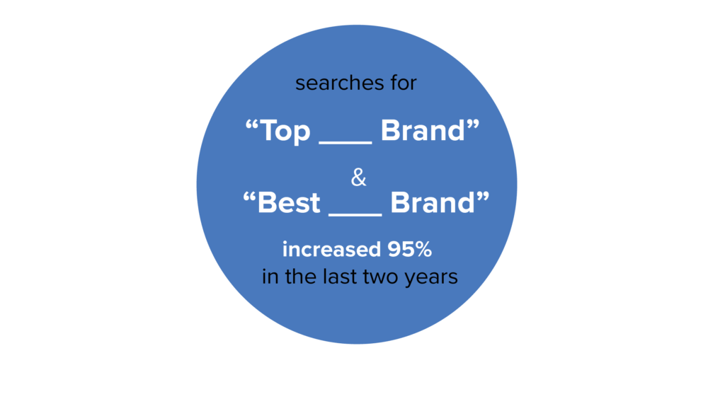 graphic showing stats on best and top searches