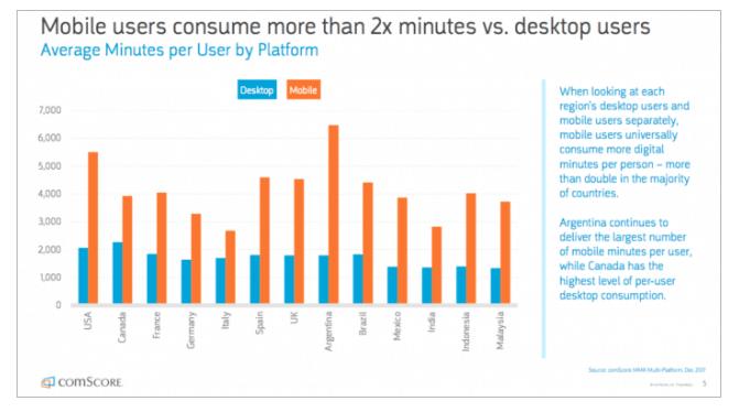 mobile minutes vs desktop