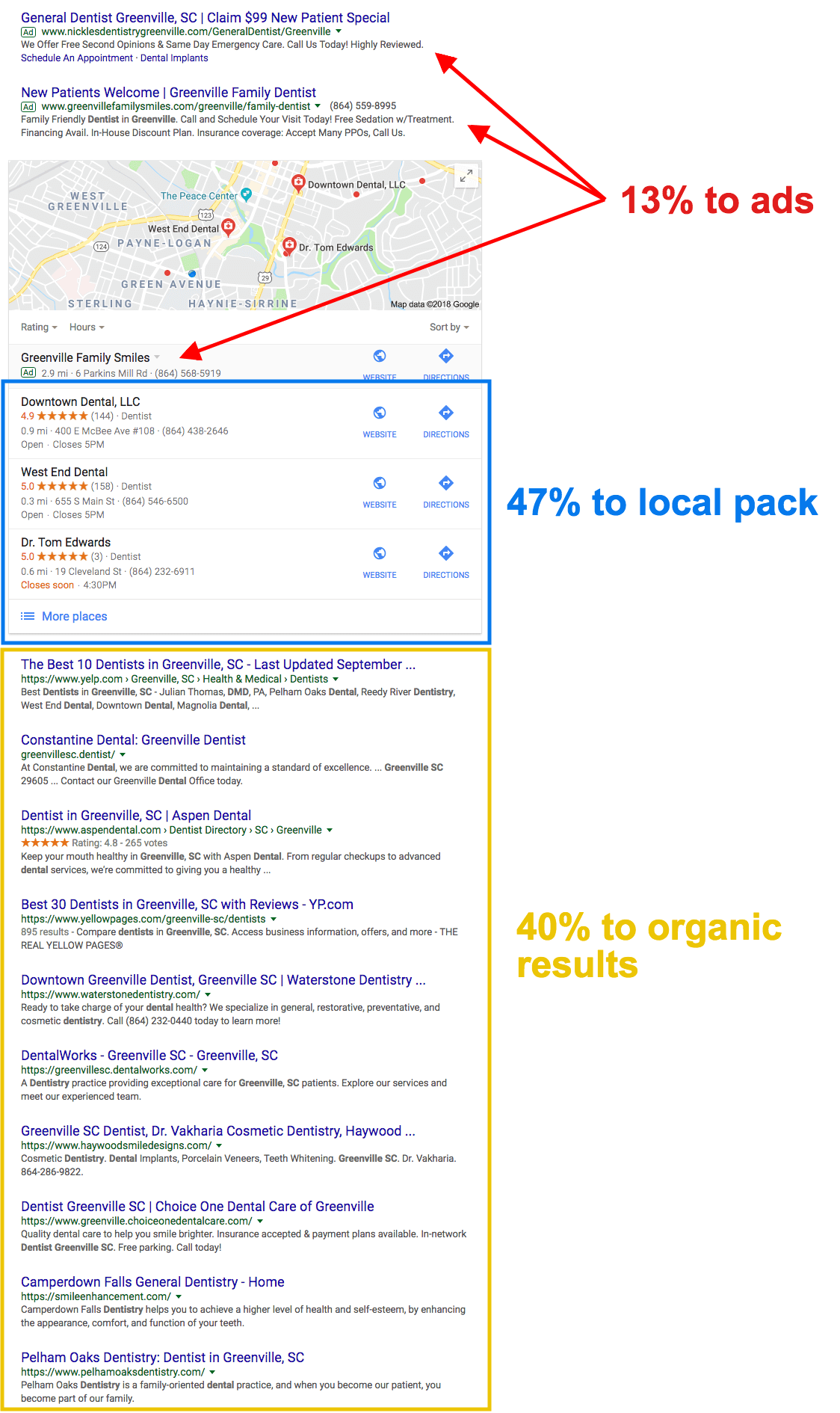 local seo ctrs