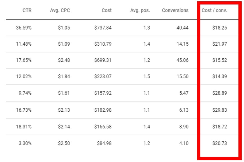 cost per conversion in google ads