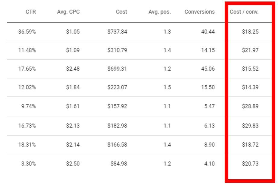 cost per conversion in google ads