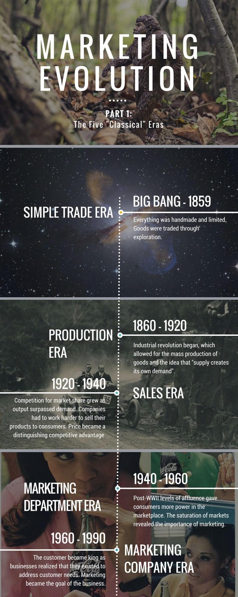 Marketing Evolution Version 2