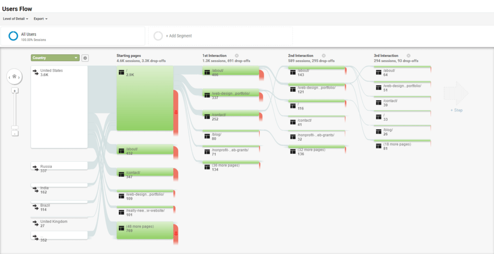 Screenshot of the users flow tool, which can be used when making a website update