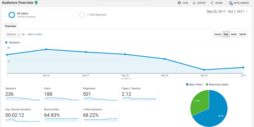 audience overview google analytics