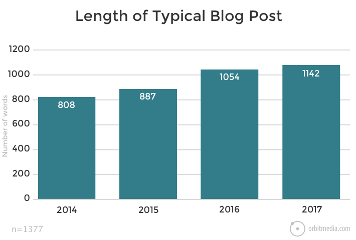 typical blog post length growth