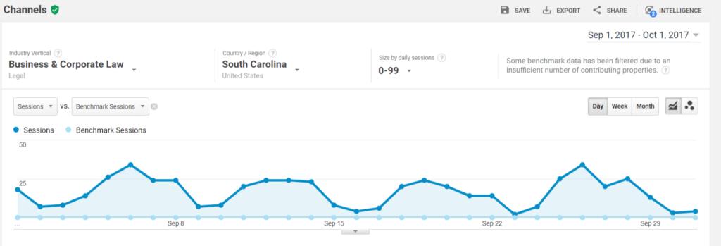 google analytics benchmarking tool
